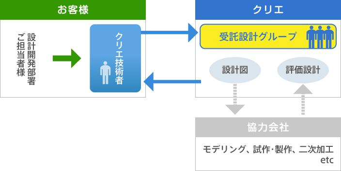 受託設計開発システム図