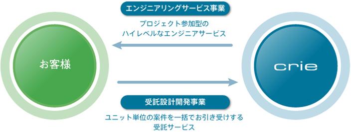 事業内容サブトップ図